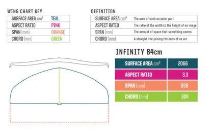 Slingshot Infinity 84 Foil Wing Info