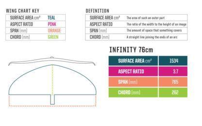 Slingshot Infinity 76 Foil Wing Detail